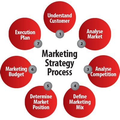 My Brand Strategy Document Sample - Creativity Included